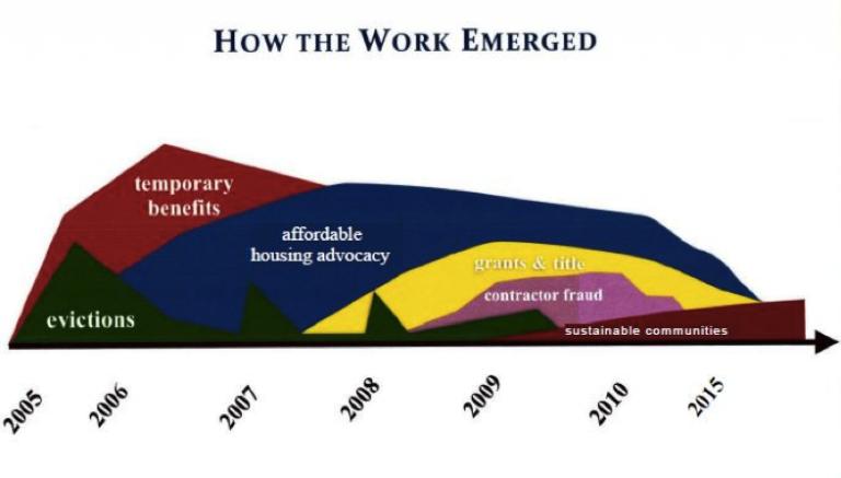 Graphic: Civil legal aid work after Hurricane Katrina